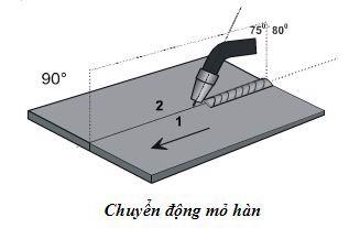 Các phương pháp chuyển động mỏ hàn