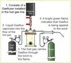 Chú ý an toàn lao động trong hàn cắt oxy gas