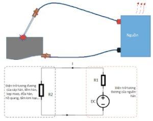 Mối liên hệ giữa dòng hàn và chu kỳ tải