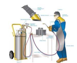 Quy định về an toàn lao động sau khi hàn cắt Oxy Gas