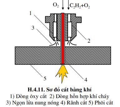 Tìm hiểu quá trình cắt kim loại bằng khí
