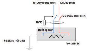 Lợi ích của việc nối đất cho thiết bị điện