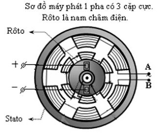 Tại sao có điện 1 pha và 3 pha